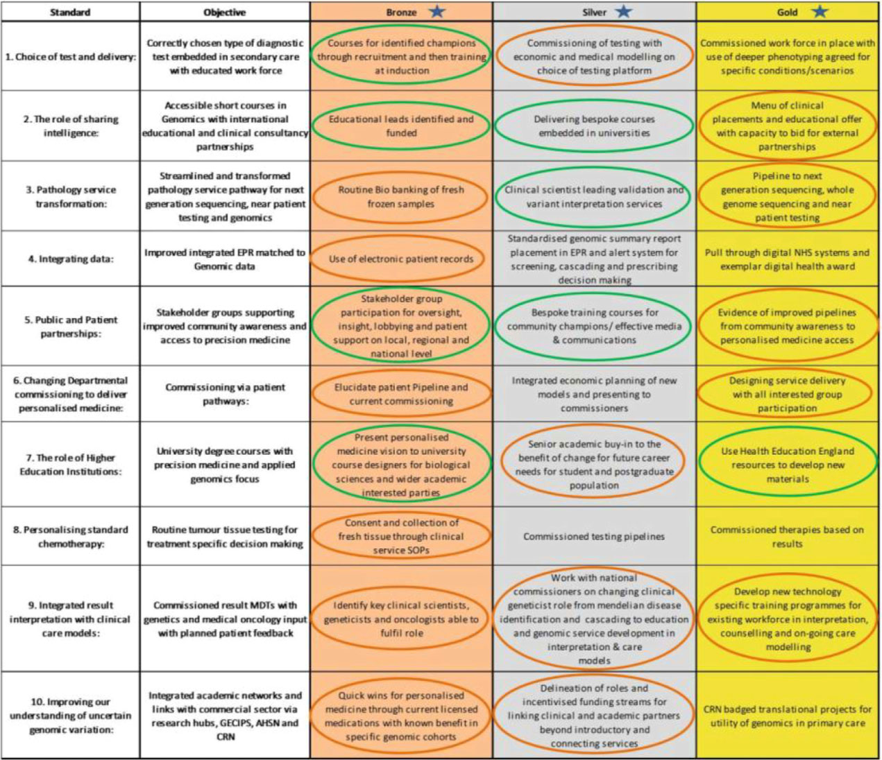 Challenges in implementing genomic medicine: the 100,000