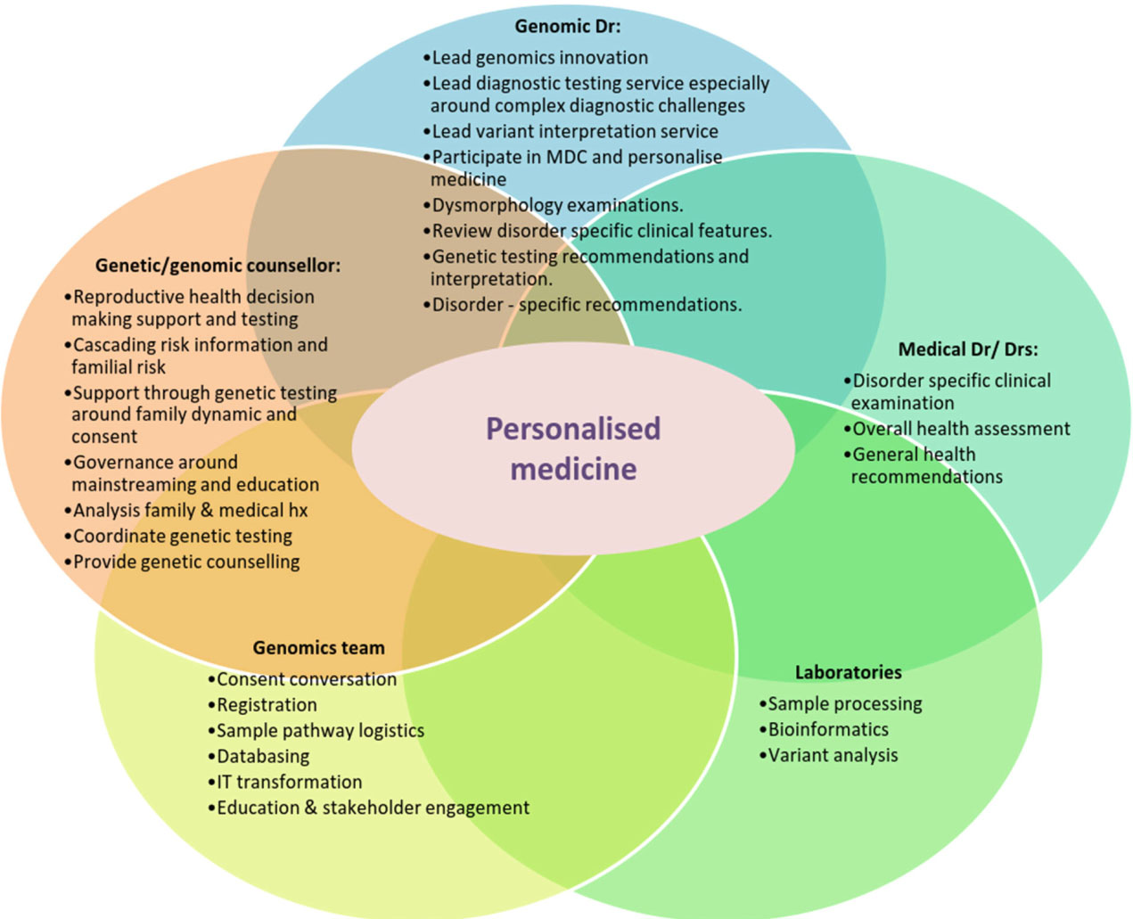 pros and cons of personalized medicine