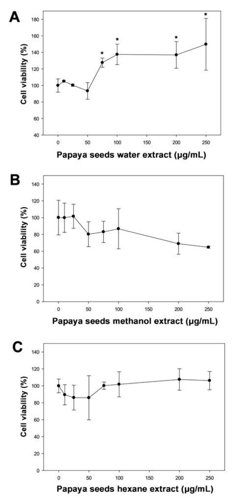 Papaya black seeds have beneficial anticancer effects on PC-3