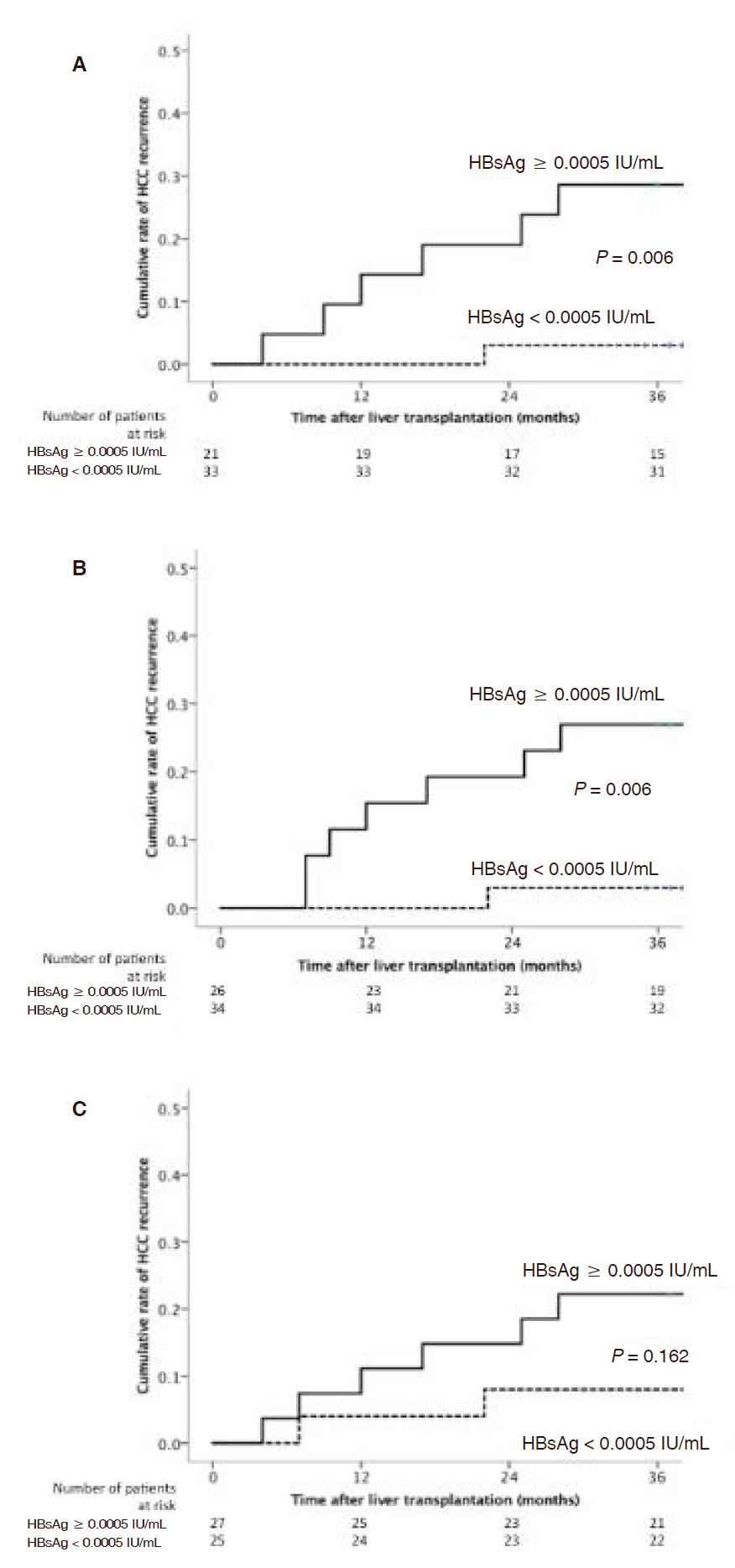 Quantitative hepatitis B surface antigen in predicting