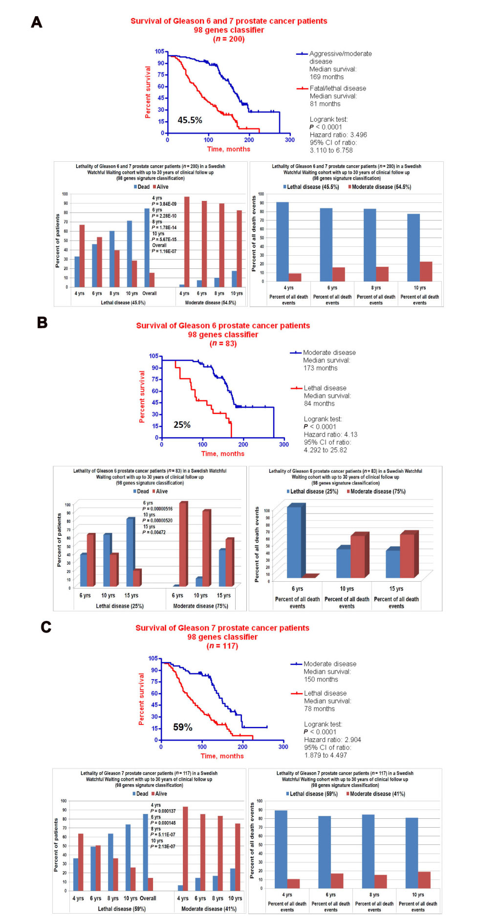 GES Based Identification Of Lethal Disease In Gleason 6 And 7 Prostate Cancer Patients Kaplan Meier Survival Analysis The Classification Performance