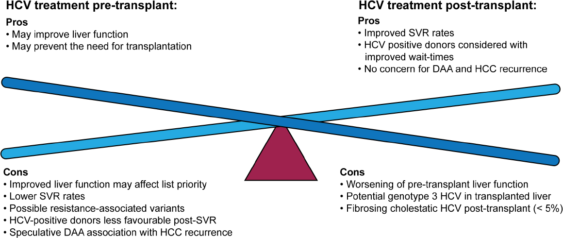 Management of concomitant hepatocellular carcinoma and