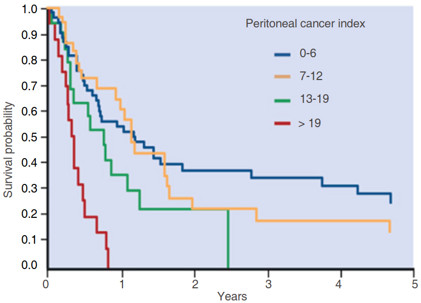 Gastric Cancer Prevention And Treatment Of Peritoneal Metastases