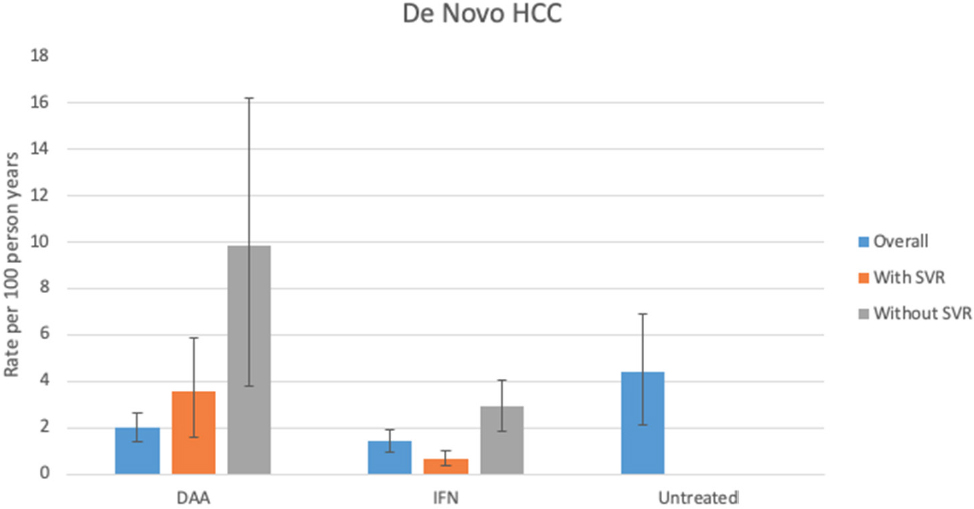 No evidence for higher rates of hepatocellular carcinoma