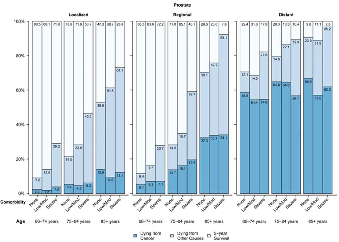 Getting better at treating prostate cancer: what clinicians