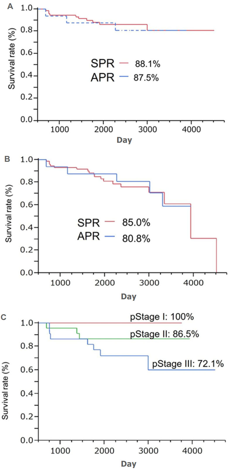 Clinical Feasibility Of Sphincter Preserving Resection With Transanal Rectal Dissection For Low Lying Rectal Cancer In Japanese Patients A Single Center Cohort Study