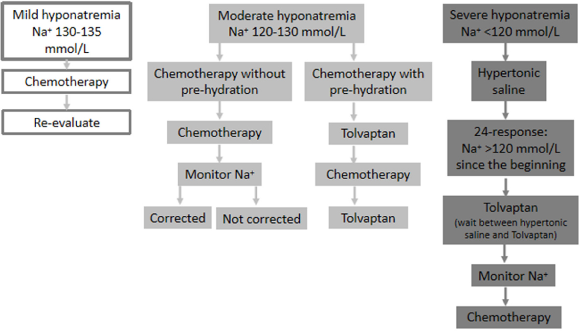 Gastric cancer hyponatremia, Cancer de colon heces Gastric cancer hyponatremia